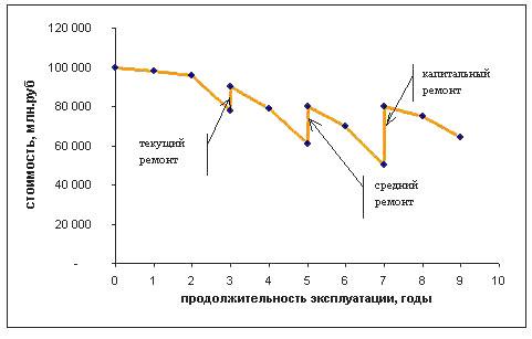 Влияние различных видов ремонта на рыночную стоимость оборудования