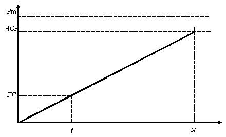 Изменение стоимости дебиторской задолженности во времени
