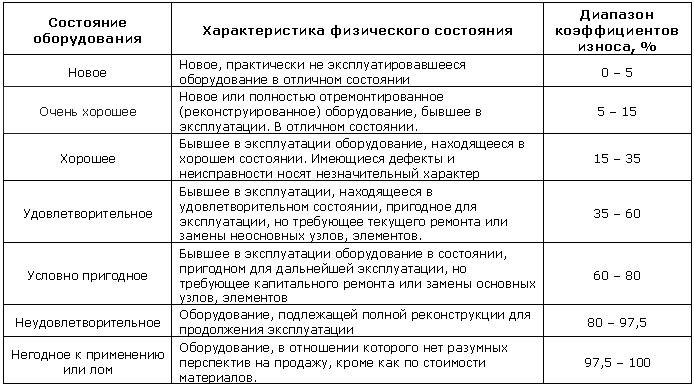 Шкала экспертных оценок для определения коэффициента износа