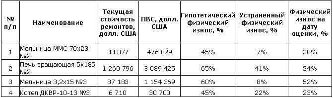 Определение итоговой величины физического износа